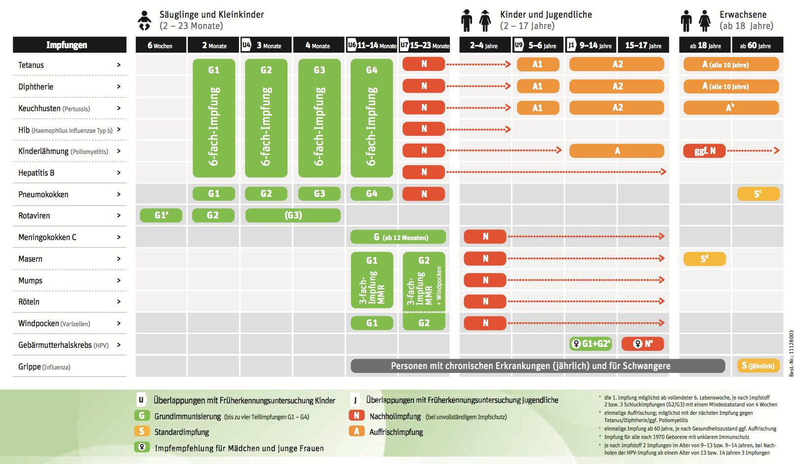 Impfkalender